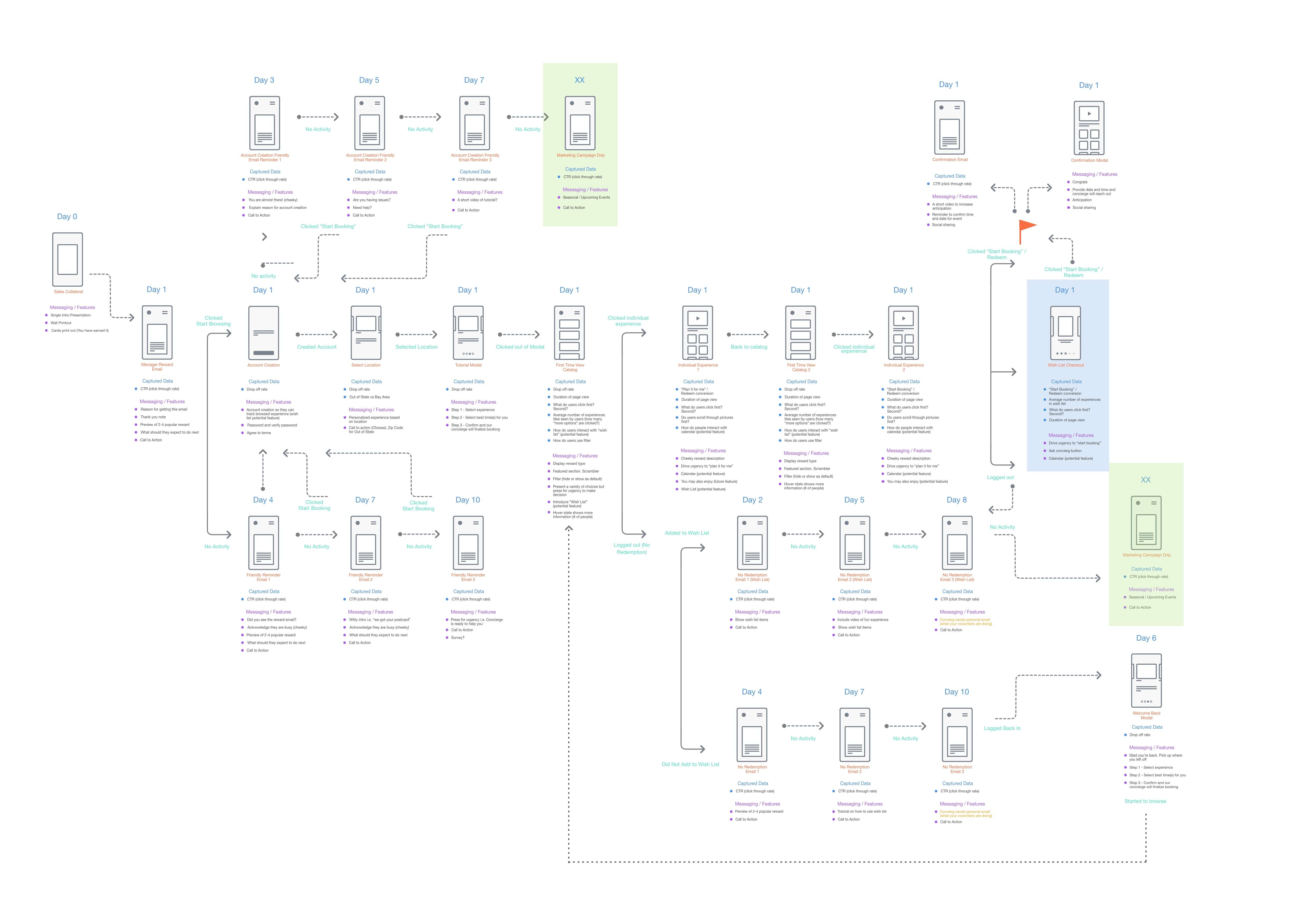 Employee Flow Wireframe
